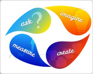 kyle-irving-digital-marketing-process-square
